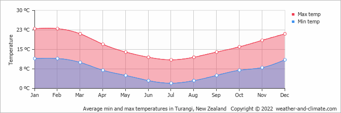 Average min and max temperatures in Turangi, New Zealand   Copyright © 2020 www.weather-and-climate.com