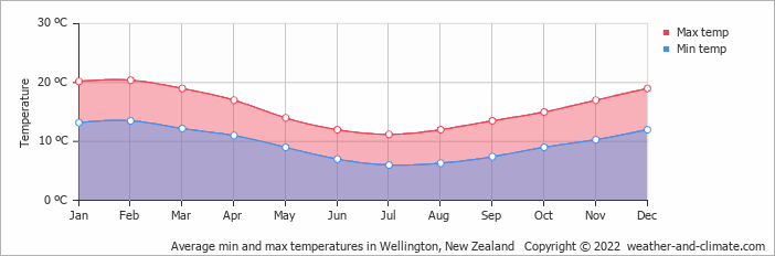 Average Min And Max Temperatures In Wellington New Zealand Copyright 2019 Www Weather