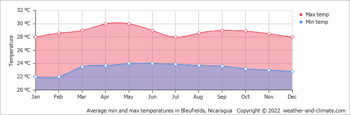 Average min and max temperatures in Bleufields, Nicaragua   Copyright © 2019 www.weather-and-climate.com