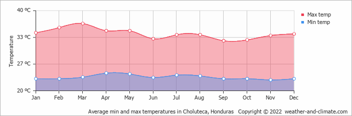 Average min and max temperatures in Choluteca, Honduras   Copyright © 2019 www.weather-and-climate.com