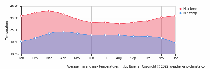 Average min and max temperatures in Ibi, Nigeria   Copyright © 2019 www.weather-and-climate.com