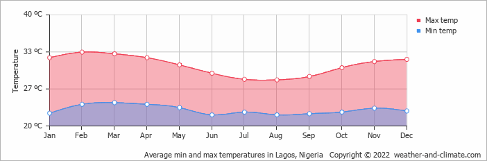 Average min and max temperatures in Cotonou, Benin   Copyright © 2019 www.weather-and-climate.com