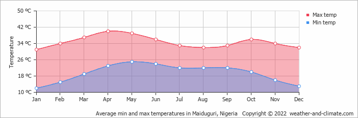 Average min and max temperatures in Maiduguri, Nigeria   Copyright © 2020 www.weather-and-climate.com