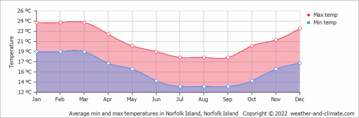 Average min and max temperatures in Norfolk Island, Norfolk Island   Copyright © 2018 www.weather-and-climate.com