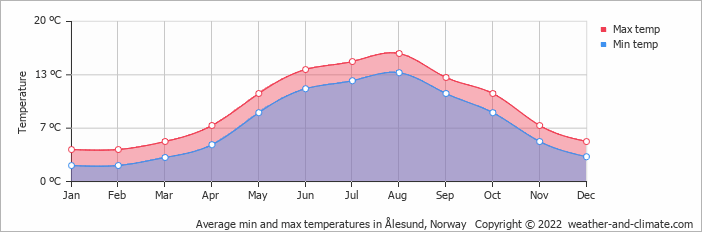 Average min and max temperatures in Ålesund, Norway   Copyright © 2015 www.weather-and-climate.com
