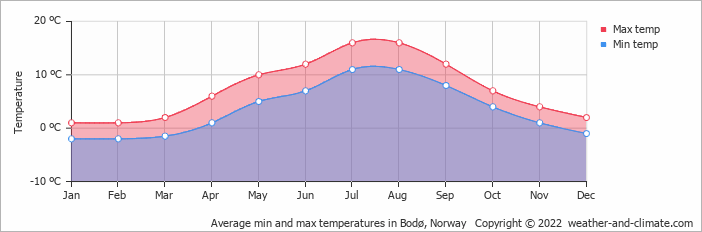 Average min and max temperatures in Narvik, Norway   Copyright © 2019 www.weather-and-climate.com