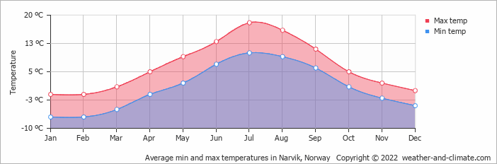 Average min and max temperatures in Narvik, Norway   Copyright © 2020 www.weather-and-climate.com