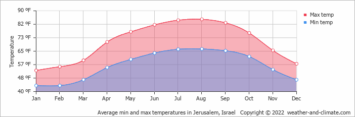 Average min and max temperatures in Jerusalem, Israel   Copyright © 2020 www.weather-and-climate.com