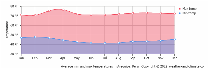Average min and max temperatures in Arequipa, Peru   Copyright © 2019 www.weather-and-climate.com