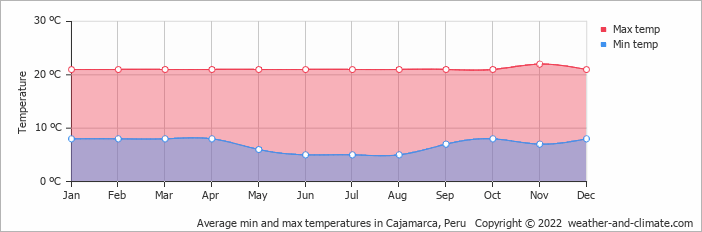 Average min and max temperatures in Cajamarca, Peru   Copyright © 2013 www.weather-and-climate.com