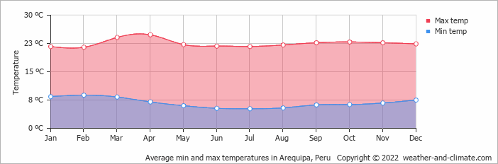 Average min and max temperatures in Arequipa, Peru   Copyright © 2020 www.weather-and-climate.com