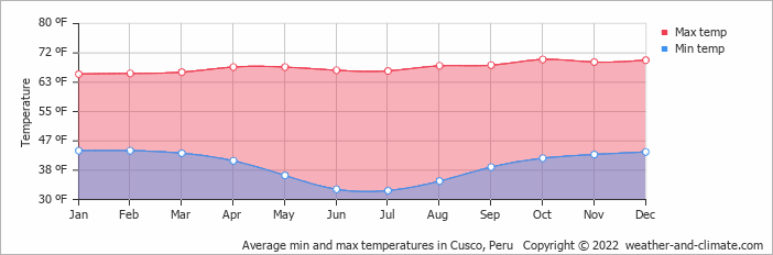 Average min and max temperatures in Cusco, Peru