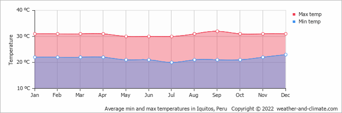Average min and max temperatures in Iquitos, Peru   Copyright © 2013 www.weather-and-climate.com
