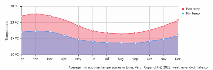 Average min and max temperatures in Lima, Peru