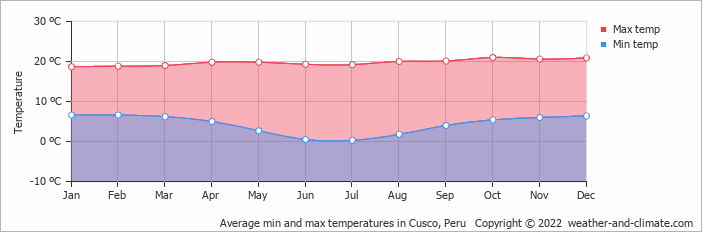 Average min and max temperatures in Cusco, Peru   Copyright © 2020 www.weather-and-climate.com