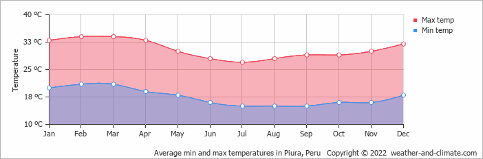 Average min and max temperatures in Piura, Peru   Copyright © 2020 www.weather-and-climate.com