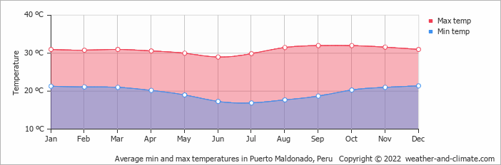 Average min and max temperatures in Puerto Maldonado, Peru