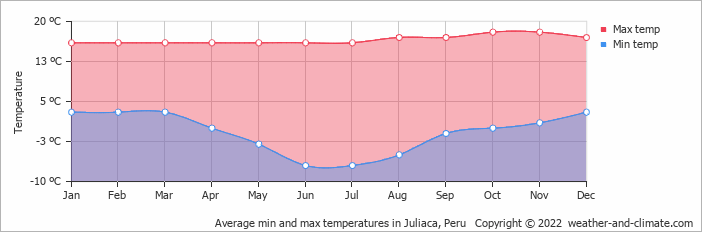 Average min and max temperatures in Puno, Peru
