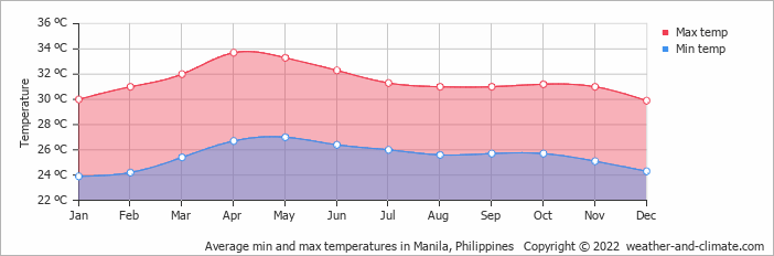 Average min and max temperatures in Manila, Philippines   Copyright © 2020 www.weather-and-climate.com