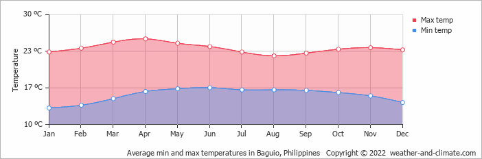 Average min and max temperatures in Baguio, Philippines