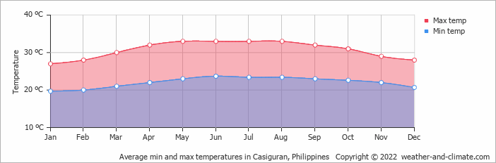 Average min and max temperatures in Baler, Philippines