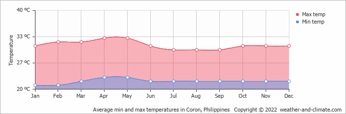Average min and max temperatures in Coron, Philippines   Copyright © 2020 www.weather-and-climate.com