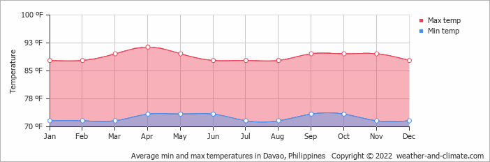 Average min and max temperatures in Davao, Philippines   Copyright © 2017 www.weather-and-climate.com