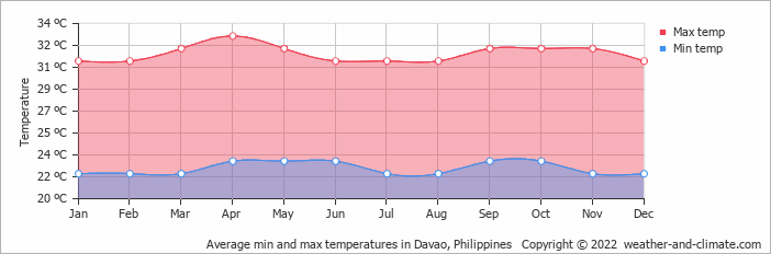 Average min and max temperatures in Davao, Philippines   Copyright © 2018 www.weather-and-climate.com