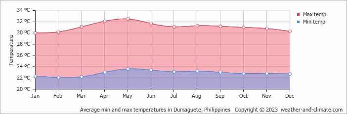 Average min and max temperatures in Dumaguete, Philippines