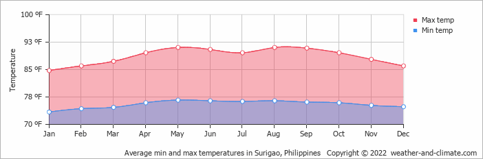 Average min and max temperatures in Surigao, Philippines   Copyright © 2019 www.weather-and-climate.com