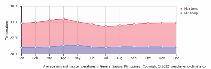 Average min and max temperatures in General Santos, Philippines