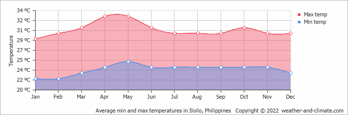 Average min and max temperatures in Iloilo, Philippines   Copyright © 2013 www.weather-and-climate.com