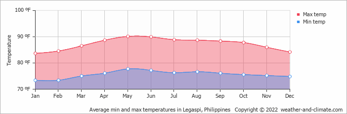 Average min and max temperatures in Legaspi, Philippines   Copyright © 2020 www.weather-and-climate.com