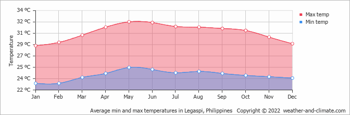 Average min and max temperatures in Legaspi, Philippines