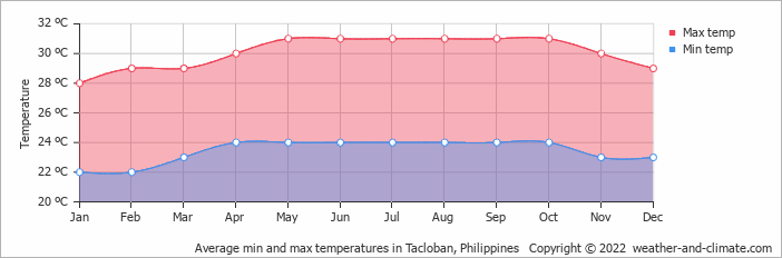 Average min and max temperatures in Tacloban, Philippines   Copyright © 2019 www.weather-and-climate.com