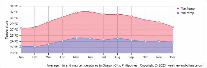 Average min and max temperatures in Quezon City, Philippines