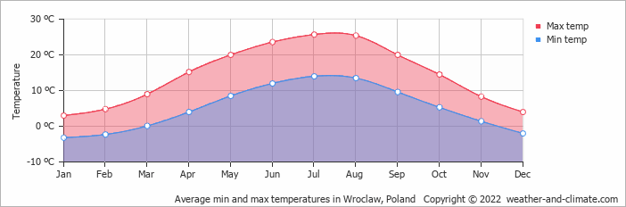 Average min and max temperatures in Opole, Poland   Copyright © 2020 www.weather-and-climate.com