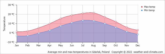 Average min and max temperatures in Gdańsk, Poland