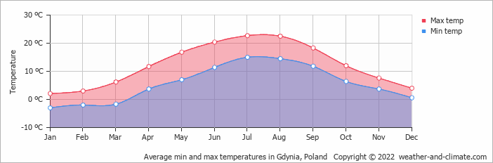 Average min and max temperatures in Gdynia, Poland   Copyright © 2020 www.weather-and-climate.com