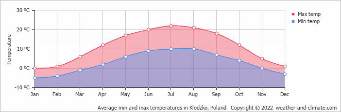 Average min and max temperatures in Klodzko, Poland   Copyright © 2020 www.weather-and-climate.com