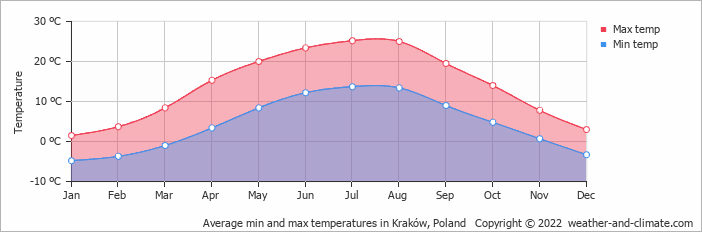 Average min and max temperatures in Kraków, Poland   Copyright © 2017 www.weather-and-climate.com