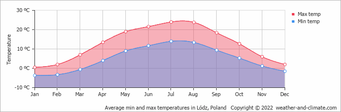 Average min and max temperatures in Warschau, Poland   Copyright © 2020 www.weather-and-climate.com