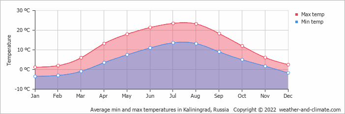 Average min and max temperatures in Kaliningrad, Russia   Copyright © 2020 www.weather-and-climate.com