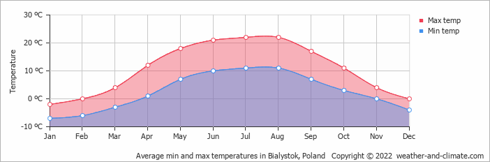 Average min and max temperatures in Bialystok, Poland   Copyright © 2020 www.weather-and-climate.com