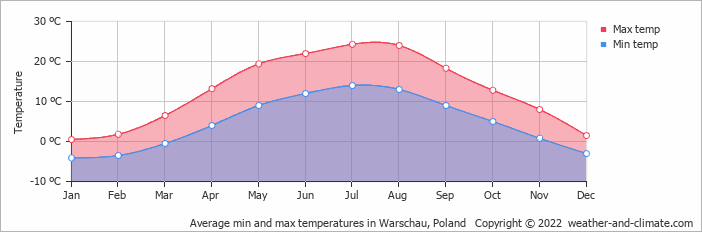 Weather And Climate Monthly Averages Raszyn Poland