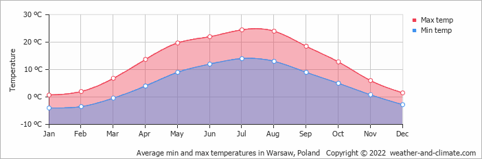 Average min and max temperatures in Warsaw, Poland