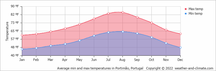 Average min and max temperatures in Praia da Rocha, Portugal   Copyright © 2020 www.weather-and-climate.com