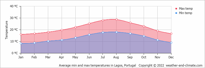 Average min and max temperatures in Lagos, Portugal