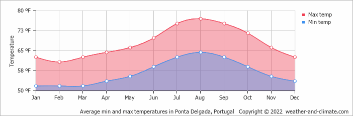 Average min and max temperatures in Ponta Delgada, The Azores