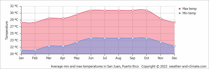 Average min and max temperatures in San Juan, Puerto Rico   Copyright © 2020 www.weather-and-climate.com